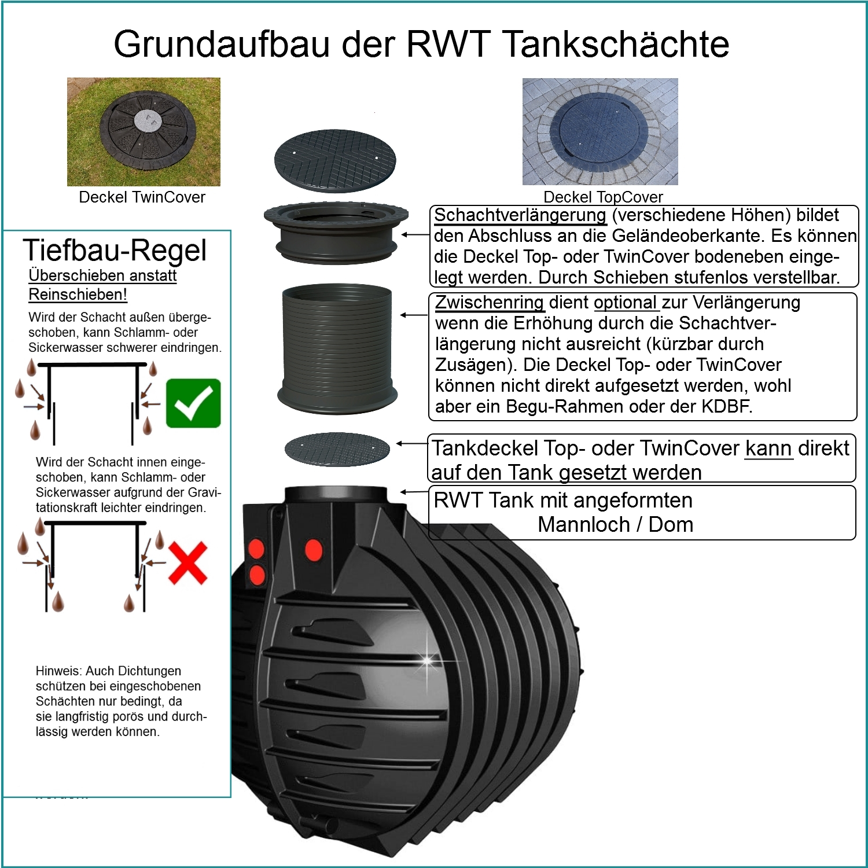 Schachtaufbau-RWT-gerahmt
