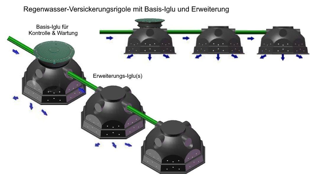 Iglu-Rigole-Basis-Erweiterung-3x